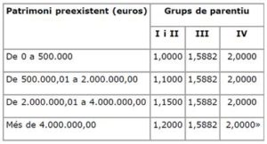Modificaciones tributarias